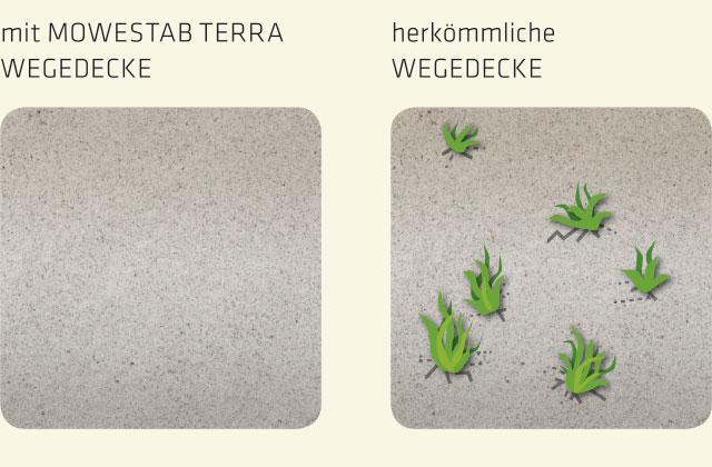 Funktionsweise Bewuchshemmung Mowestab Terra Wegedecke