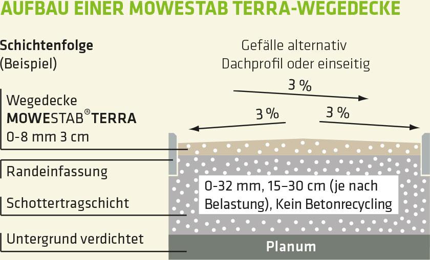 Aufbau Mowestab Terra Wegedecke (stabilisiert)