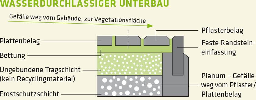 Wasserdurchlässiger Unterbau – Stones Eco Fugensand, Prinzipskizze
