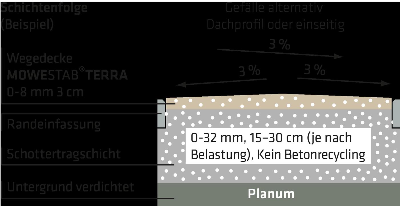 Mowestab Terra Wegedecke Schichtaufbau