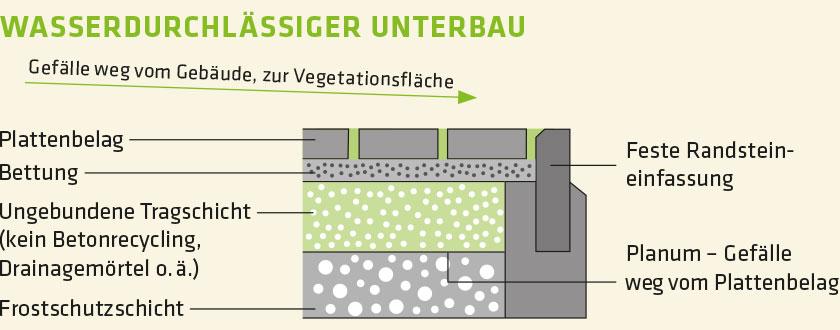 Wasserdurchlässiger Unterbau – Stones Eco Fugensand Terrassenplatten Plus 1–10mm, Prinzipskizze