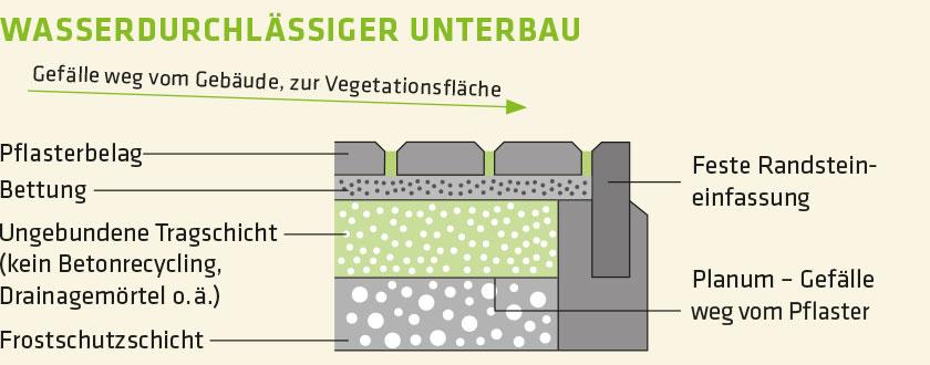 Wasserdurchlässiger Unterbau – Stones Eco Fugensand 1–20mm, Prinzipskizze